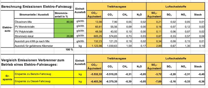 CO2-Berechnung von Buchinger|Kuduz und die Einsparung durch Elektromobilität