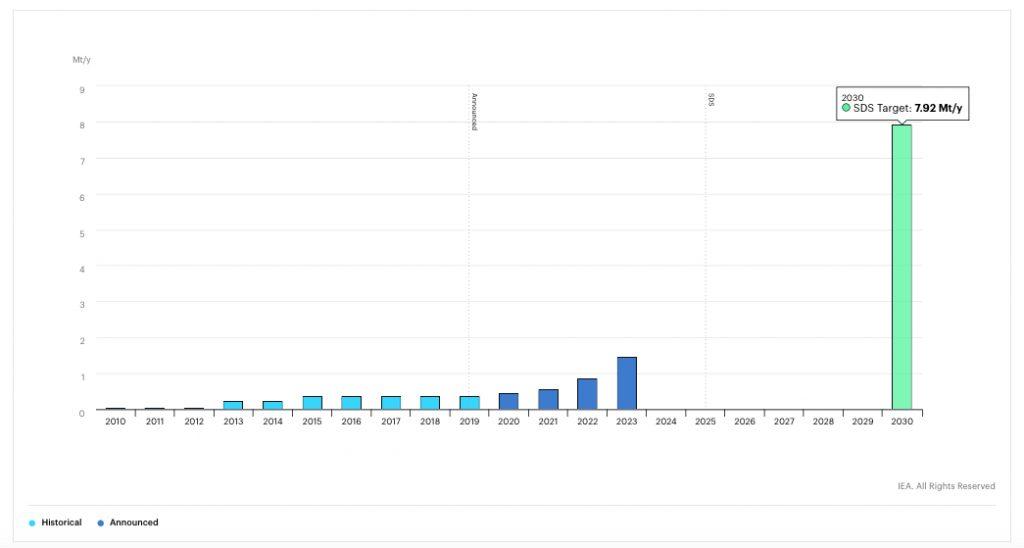 Regenerative Wasserstoffherstellung 2010 bis 2030