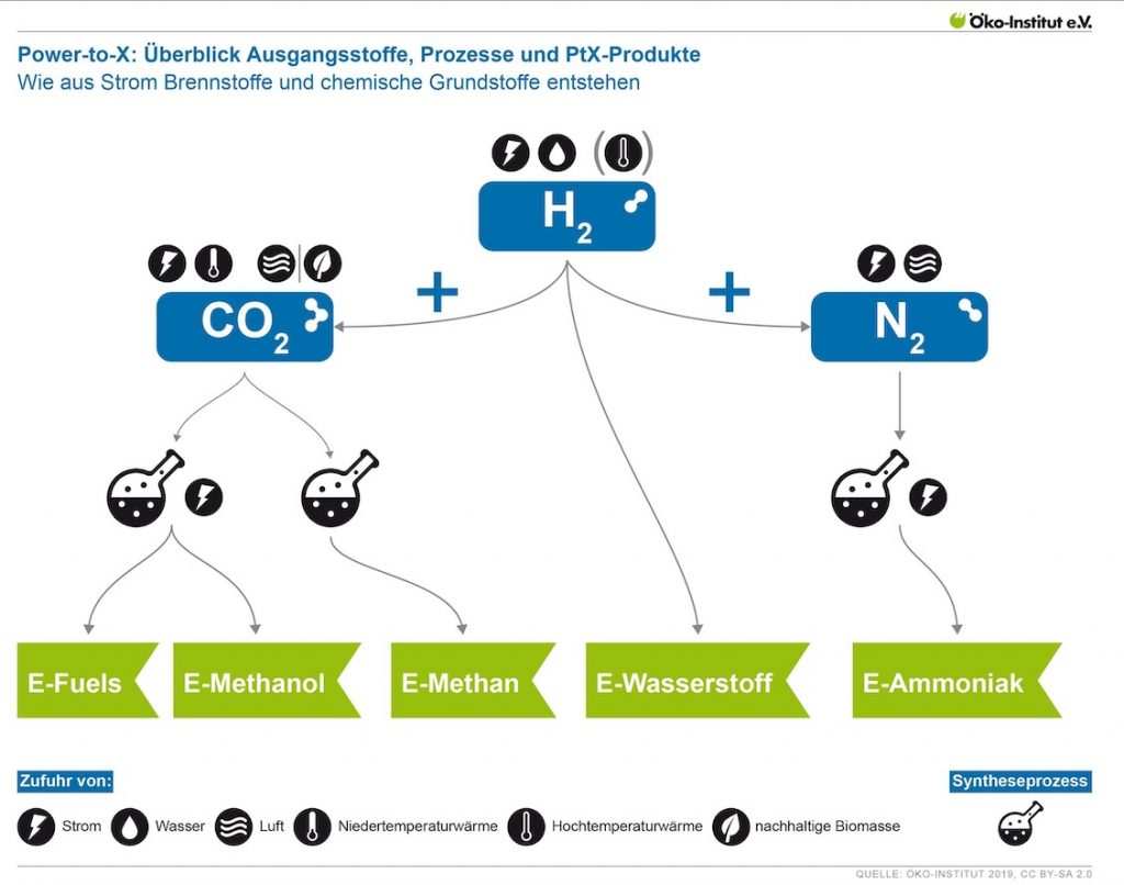 Wasserstoff in verschiedenen Anwendungen: Power-to-X