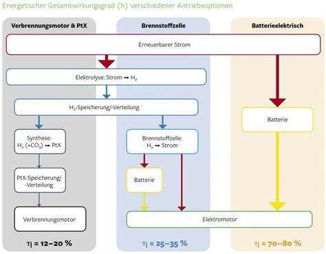 Wirkungsgrad verschiedener Wasserstoff-Antriebsoptionen