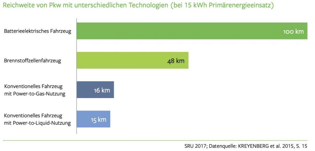 Reichweite von PKW mit unterschiedlichen Technologien